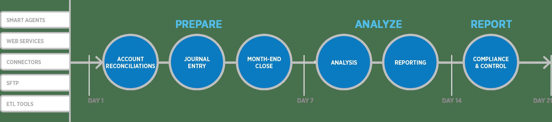 Das alte Modell: Record-to-Report