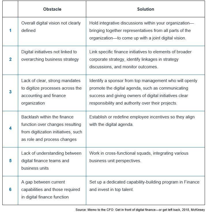 McKinsey Chart Change Management