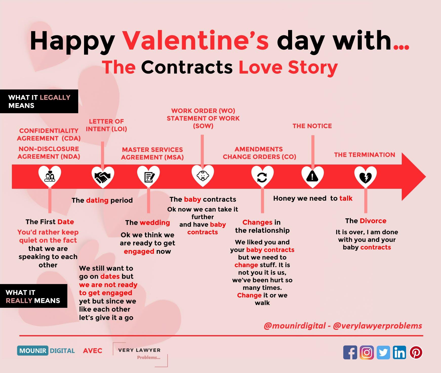 Exemple de Legal Design pour la Saint Valentin