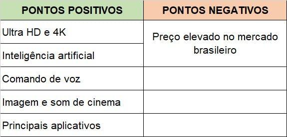 Pontos positivos e negativos de maneira resumida da LG UHD