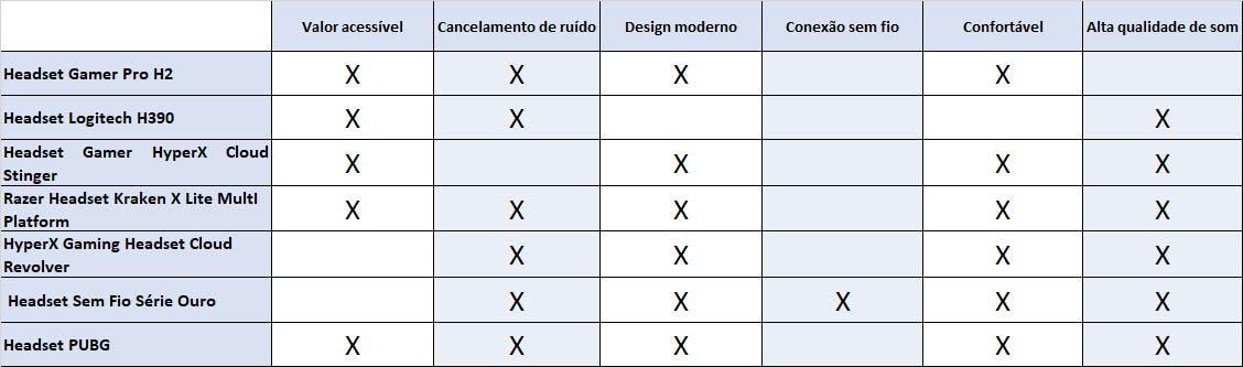 Tabela com os headsets citados, contendo valor e características em geral de maneira resumida.