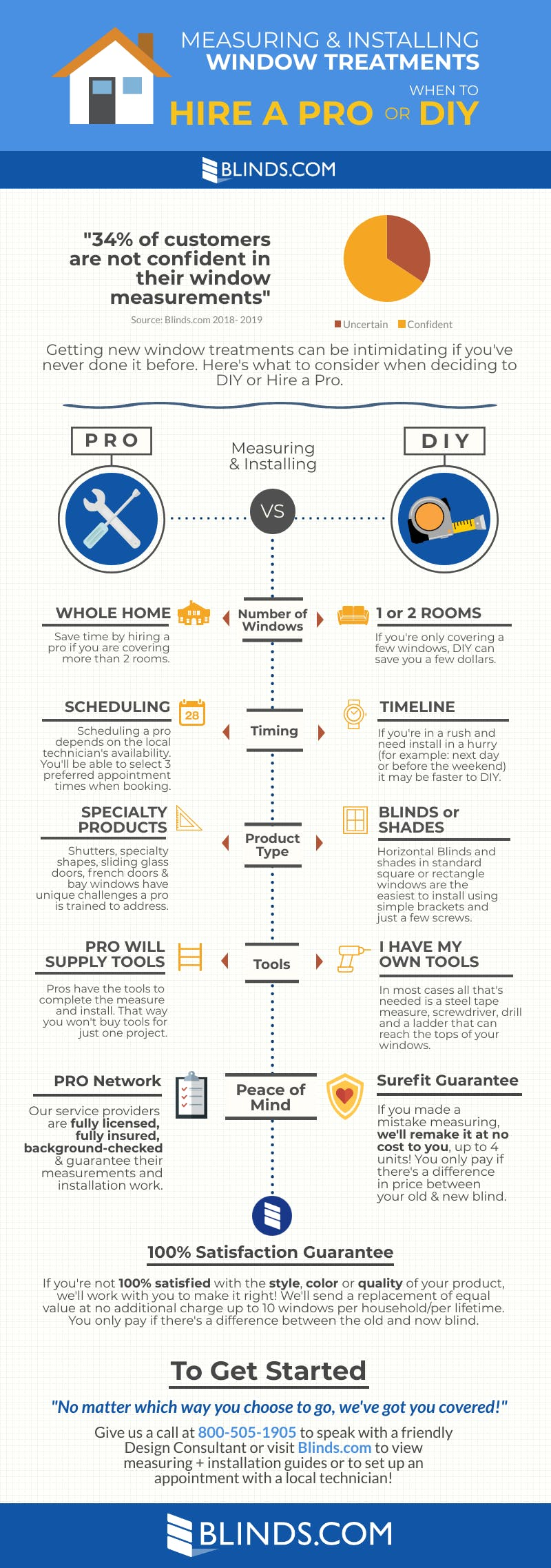 Infographic showing when to choose a pro or diy measure and install for window treatments.