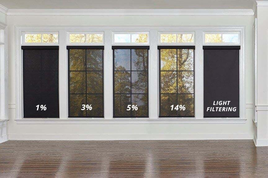 Five windows each with a different opacity solar shade (1%, 3%, 5%, 14%) and a Light Filtering Roller Shade for comparison.