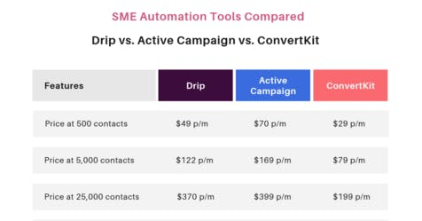 The Best Strategy To Use For Drip Vs Activecampaign