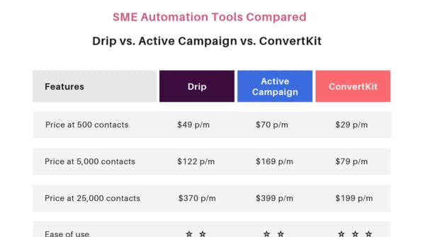 8 Simple Techniques For Convertkit Vs Drip
