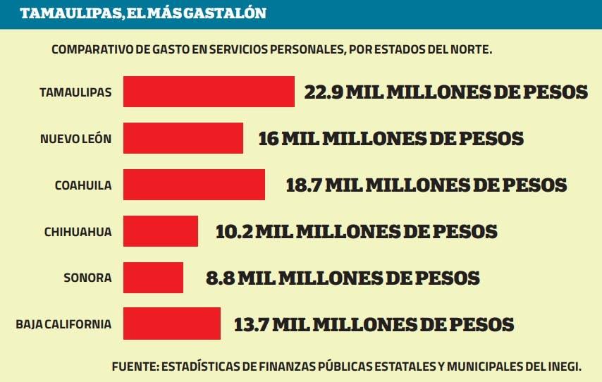 Gasto de Tamaulipas en Burocracia