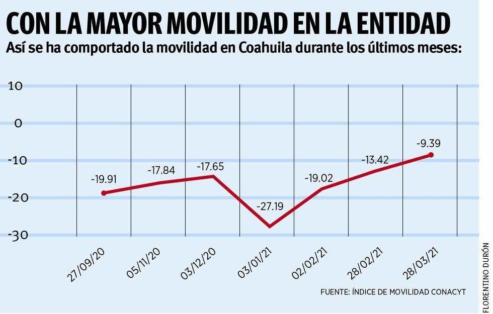 Aumenta la movilidad en Coahuila.