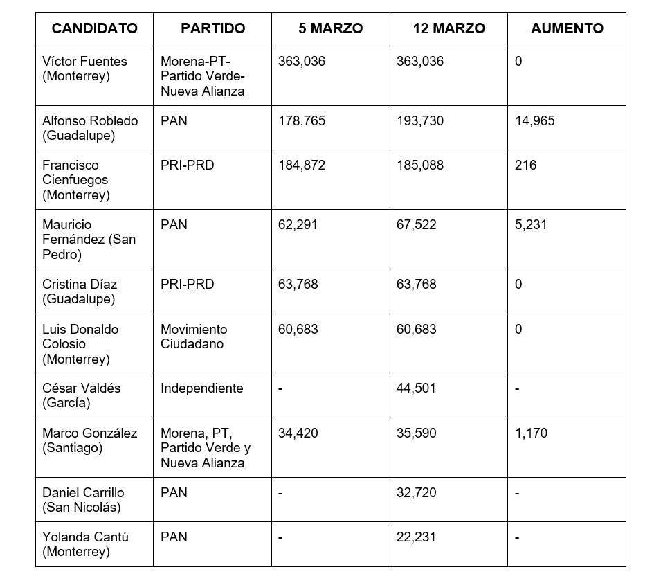 Gasto de candidtaos a alcaldías de la zona metropolitana de Monterrey