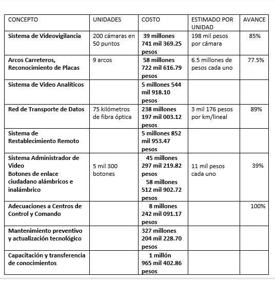Contrato C5i, Baja California, Franciusco Vega, corrupción