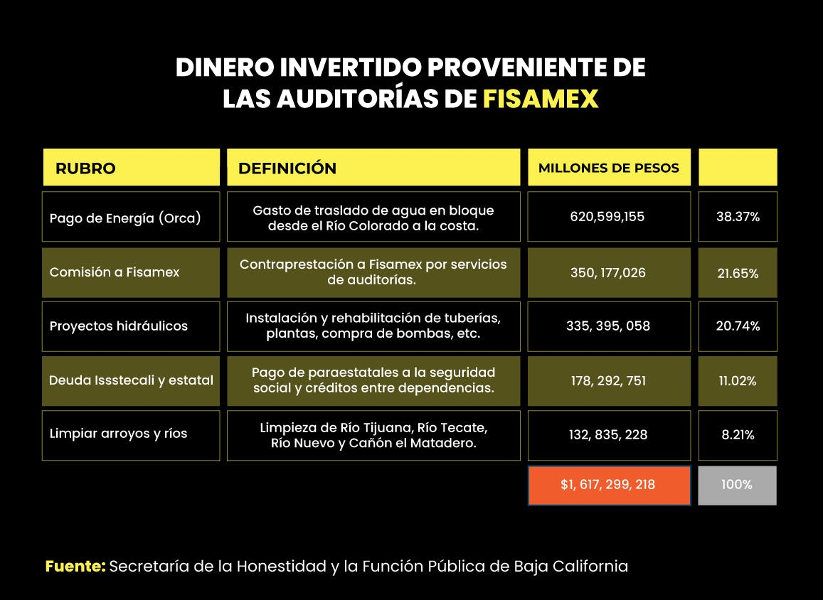 Dinero invertido para pagar el agua en Baja California.