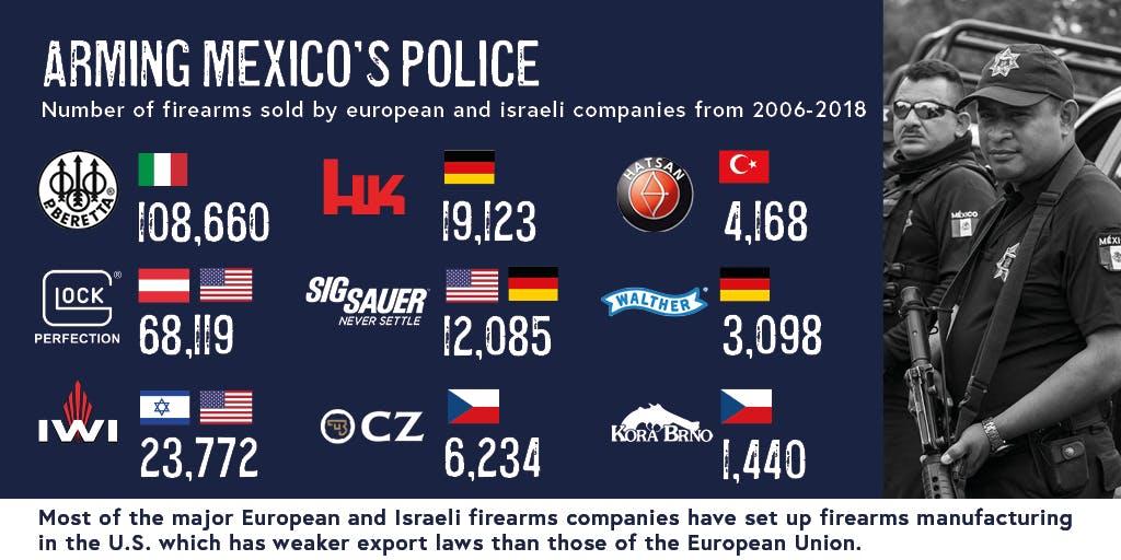 Armas, Alemania, México,