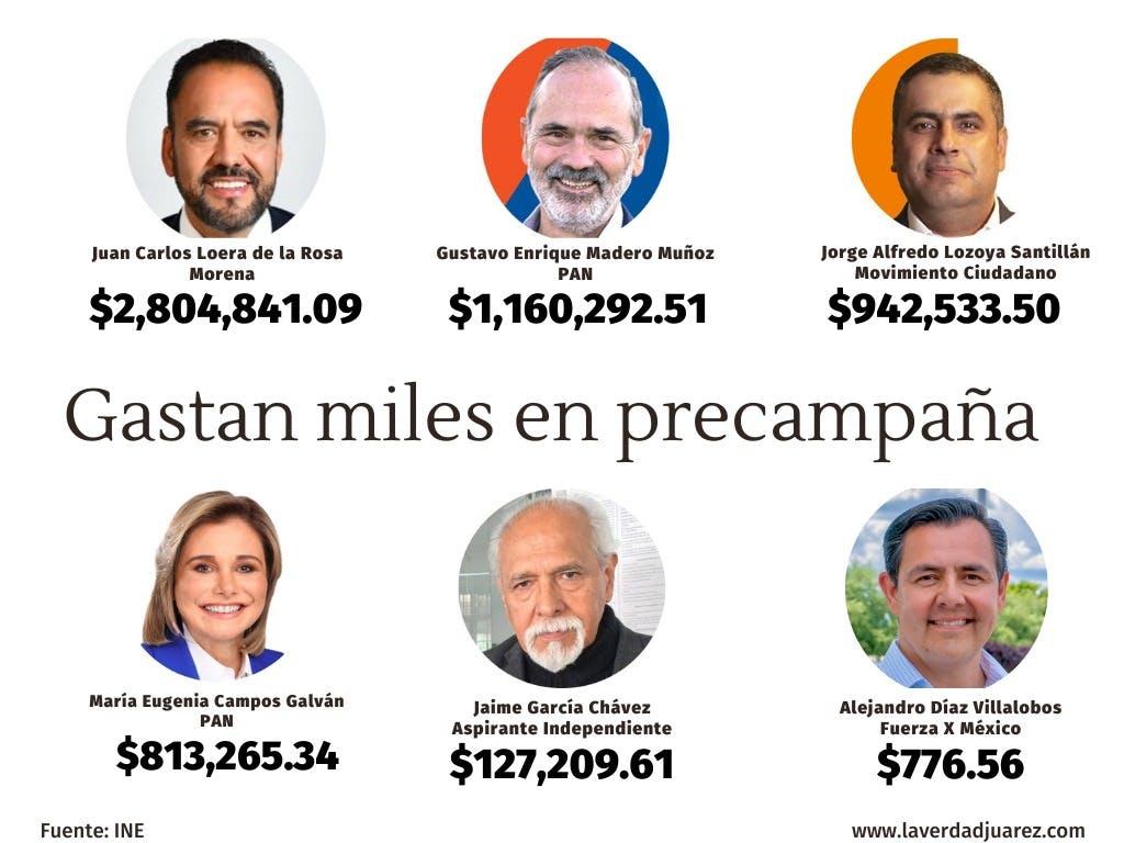 Gráfica, gastos de campaña de candidatos a la gubernatura de Chihuahua.