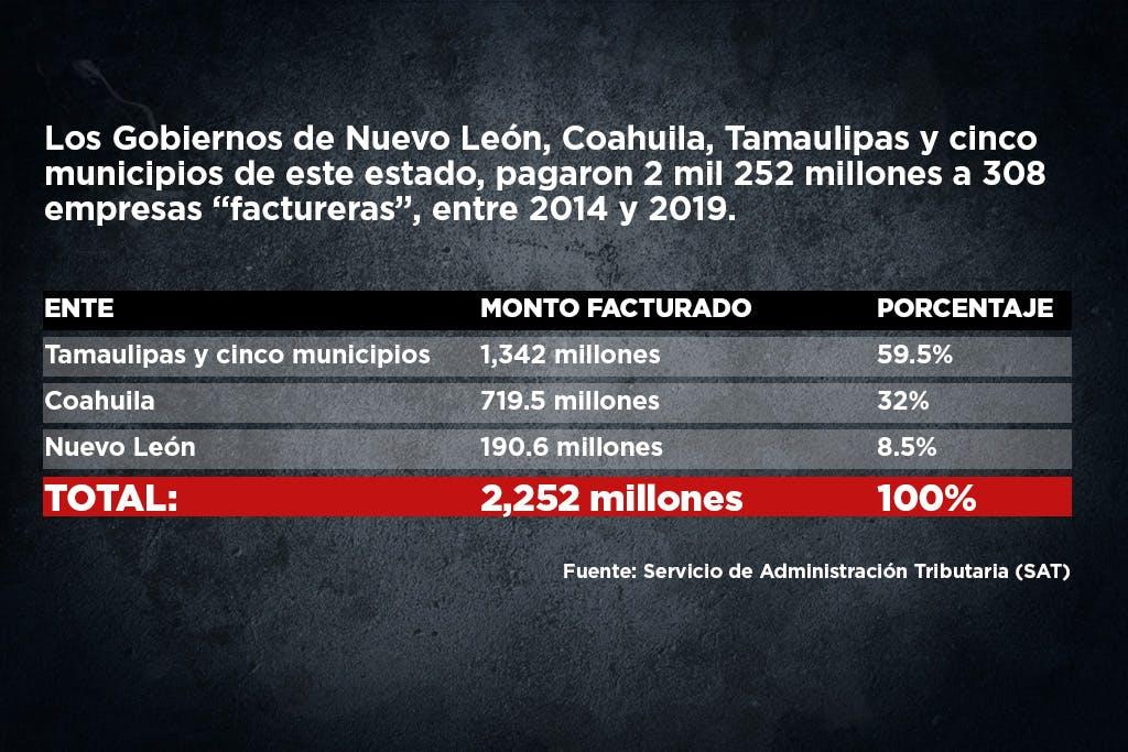 Factureras de Nuevo León se expanden a Coahuila y Tamaulipas.