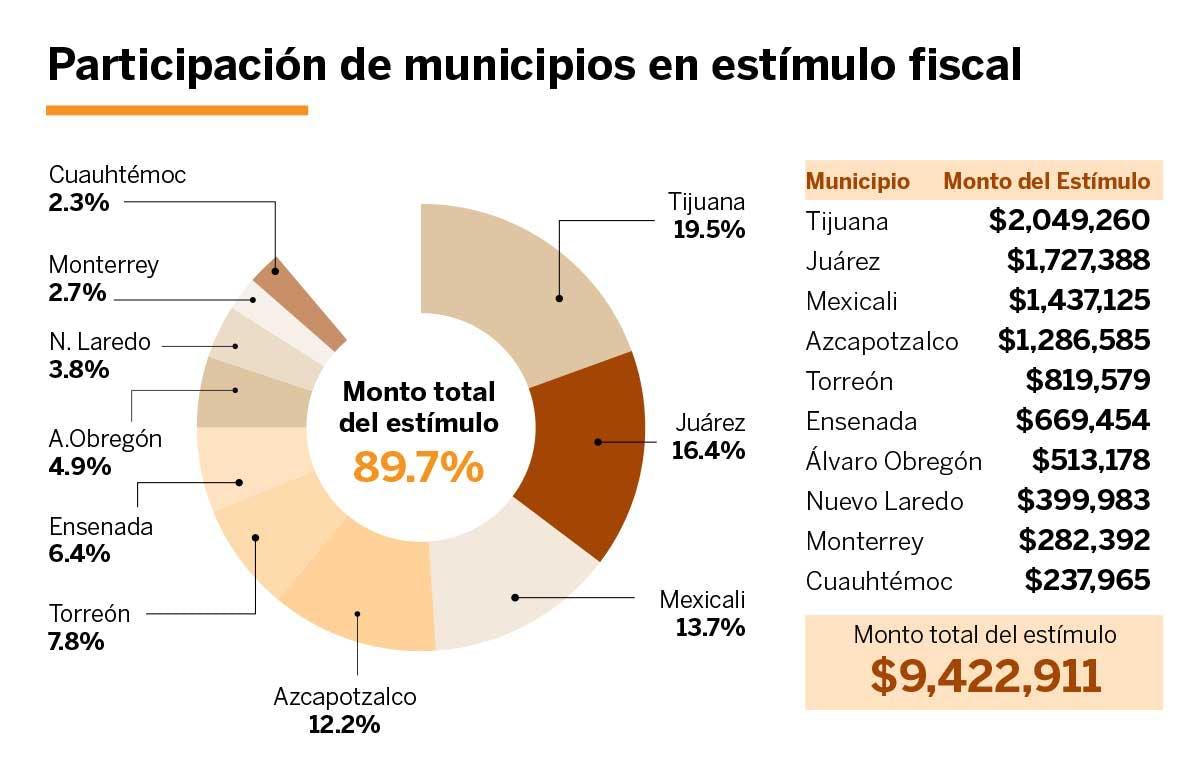 Grafica sobre participacion de municipios en estimulo fiscal