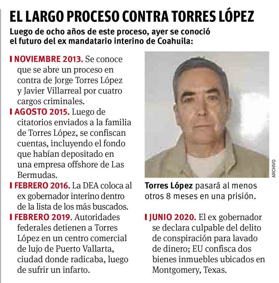Cronología dle caso contra Jorge Torres.