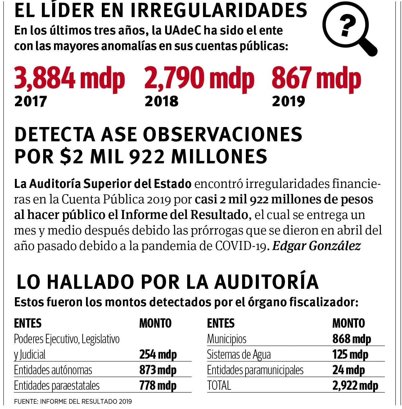 Irregularidades UadC, Coahuila