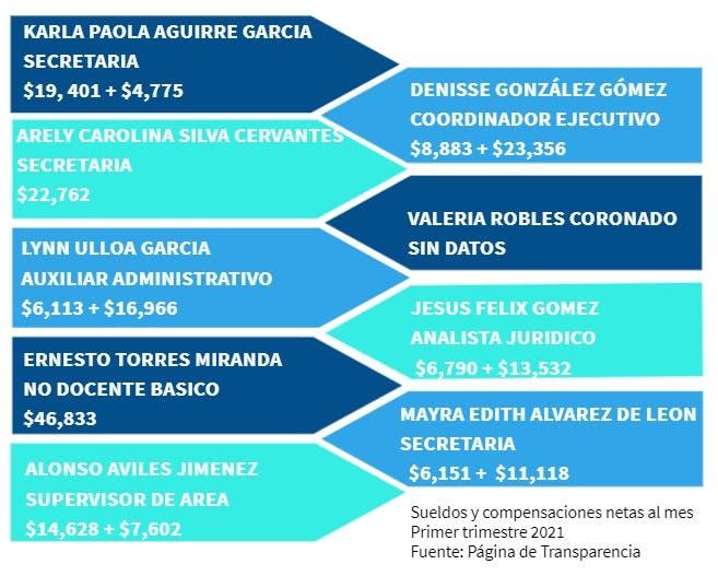 empleados que recibieron base en Baja California