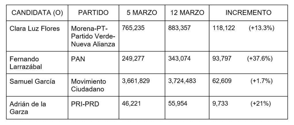 gasto de campaña de candidatos en Nuevo León