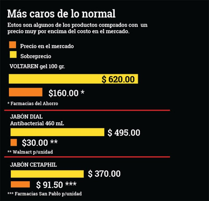 Familiares de Marcela Fimbres vendieron medicinas al CAICE en sobreprecio.