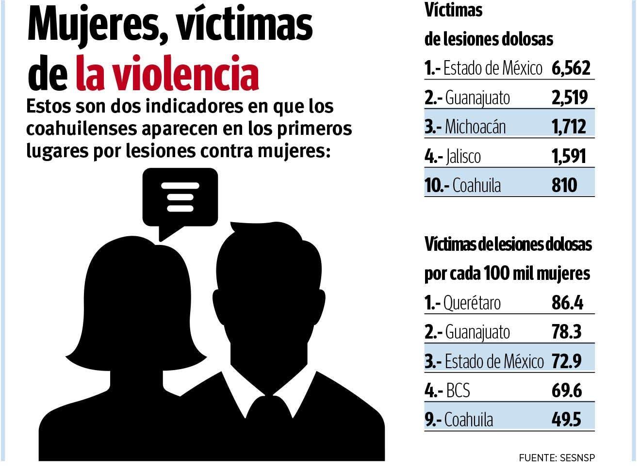 Violencia contra la mujer en México.
