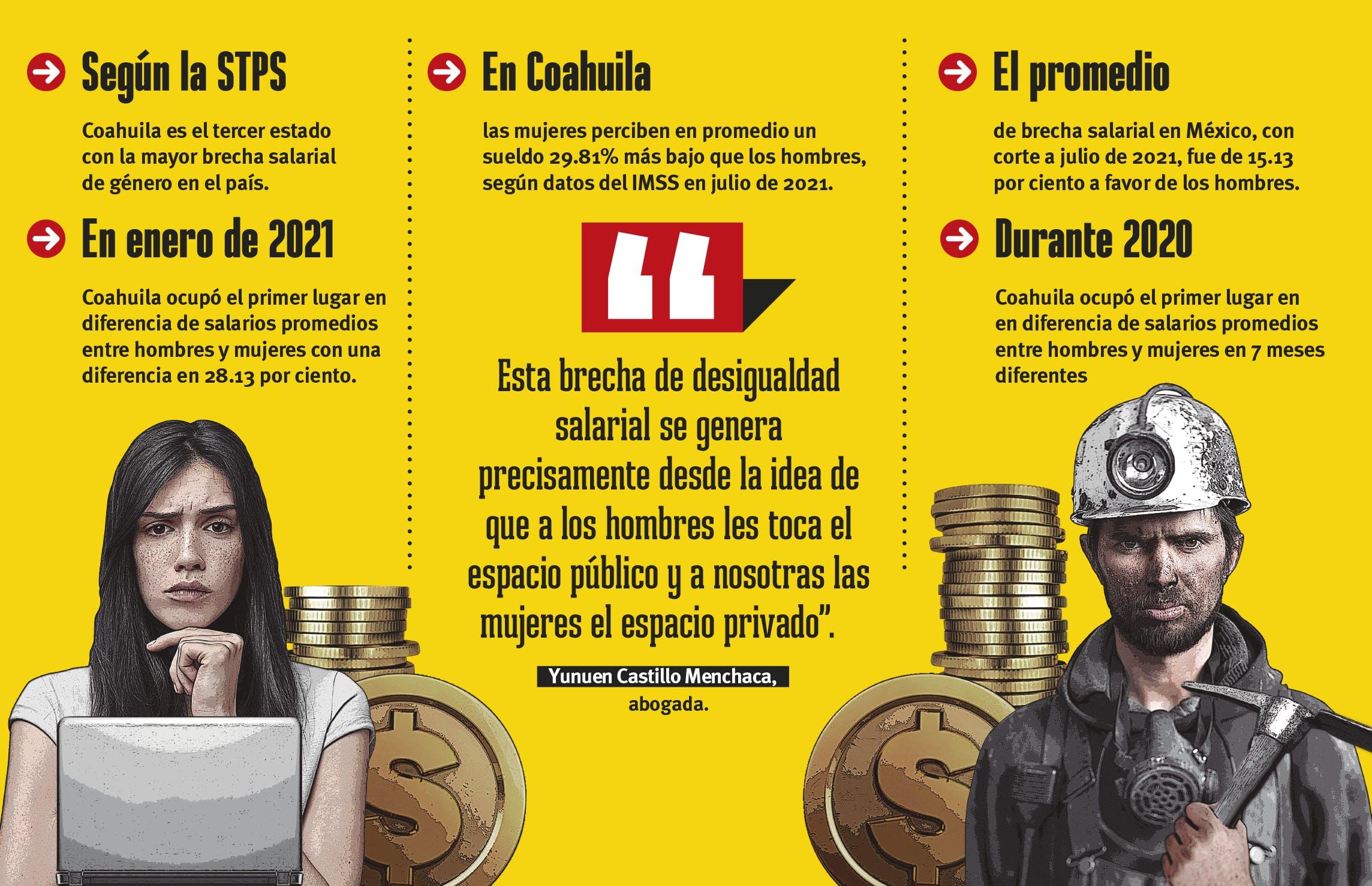 Grafica explicativa de la diferencia salarial entre hombres y mujeres en coahuila