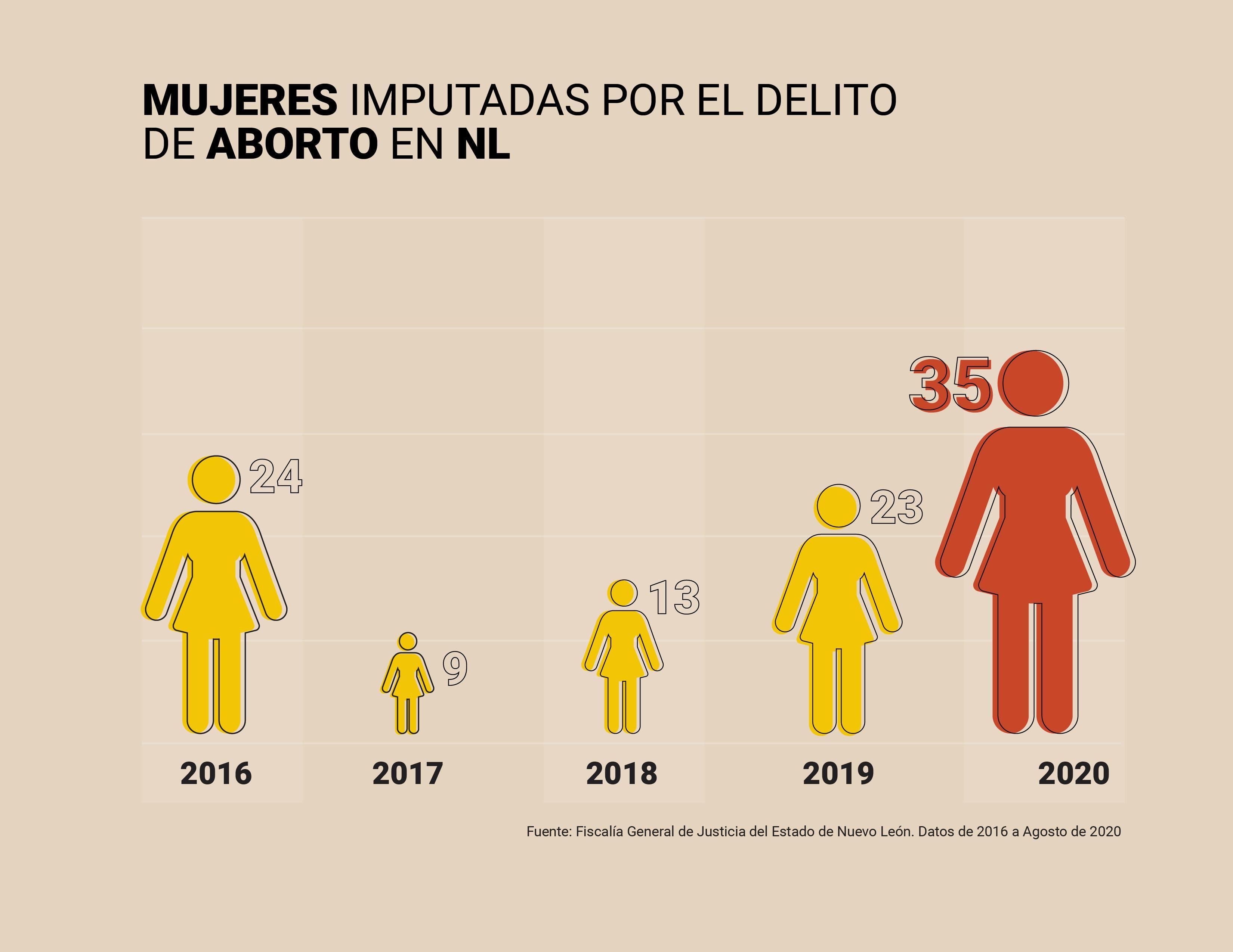 Mujeres, aborto, Nuevo León, feminismo, género, abuso, criminalización, acoso