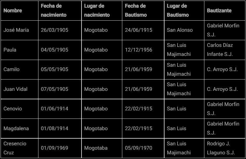 Tabla de registros bautismales en la sierra tarahumara.