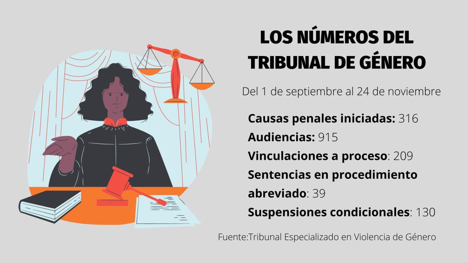 Ciudad Juárez, Tribuanl de género, violencia, mujeres
