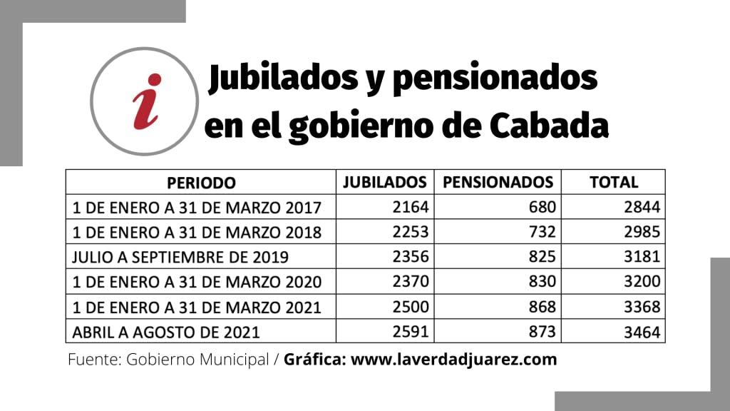 Jubilados y pensaionados del ayuntamiento de Juárez.