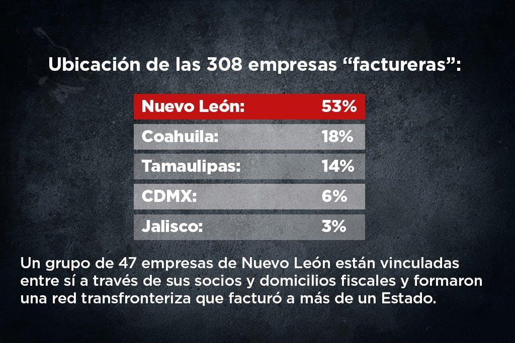 Empresas factureras de Nuevo León se expanden a Coahuila y Tamaulipas.