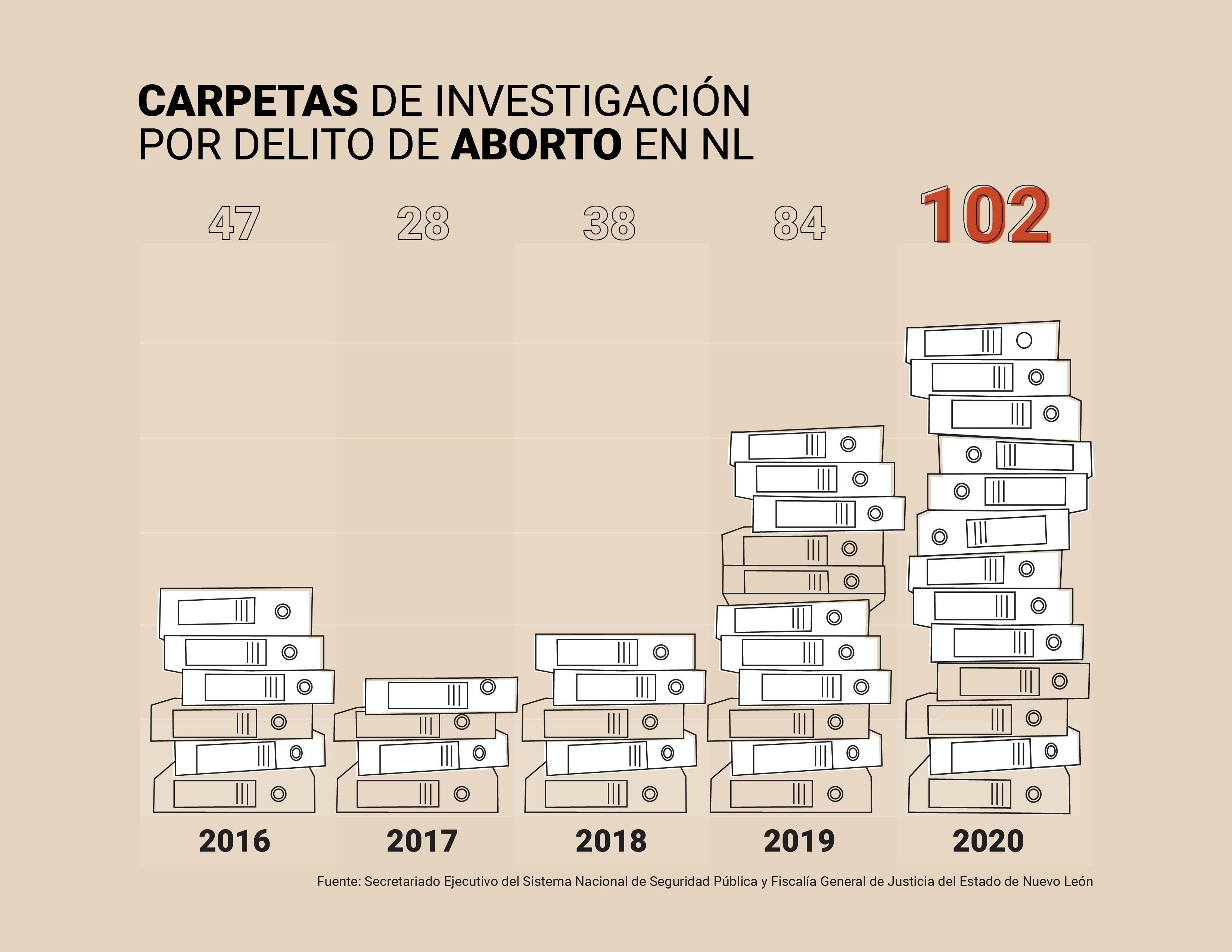 Aborto, Nuevo Léon, abuso, feminismo, violencia, género, mujeres, mujer, embarazo, Monterrey
