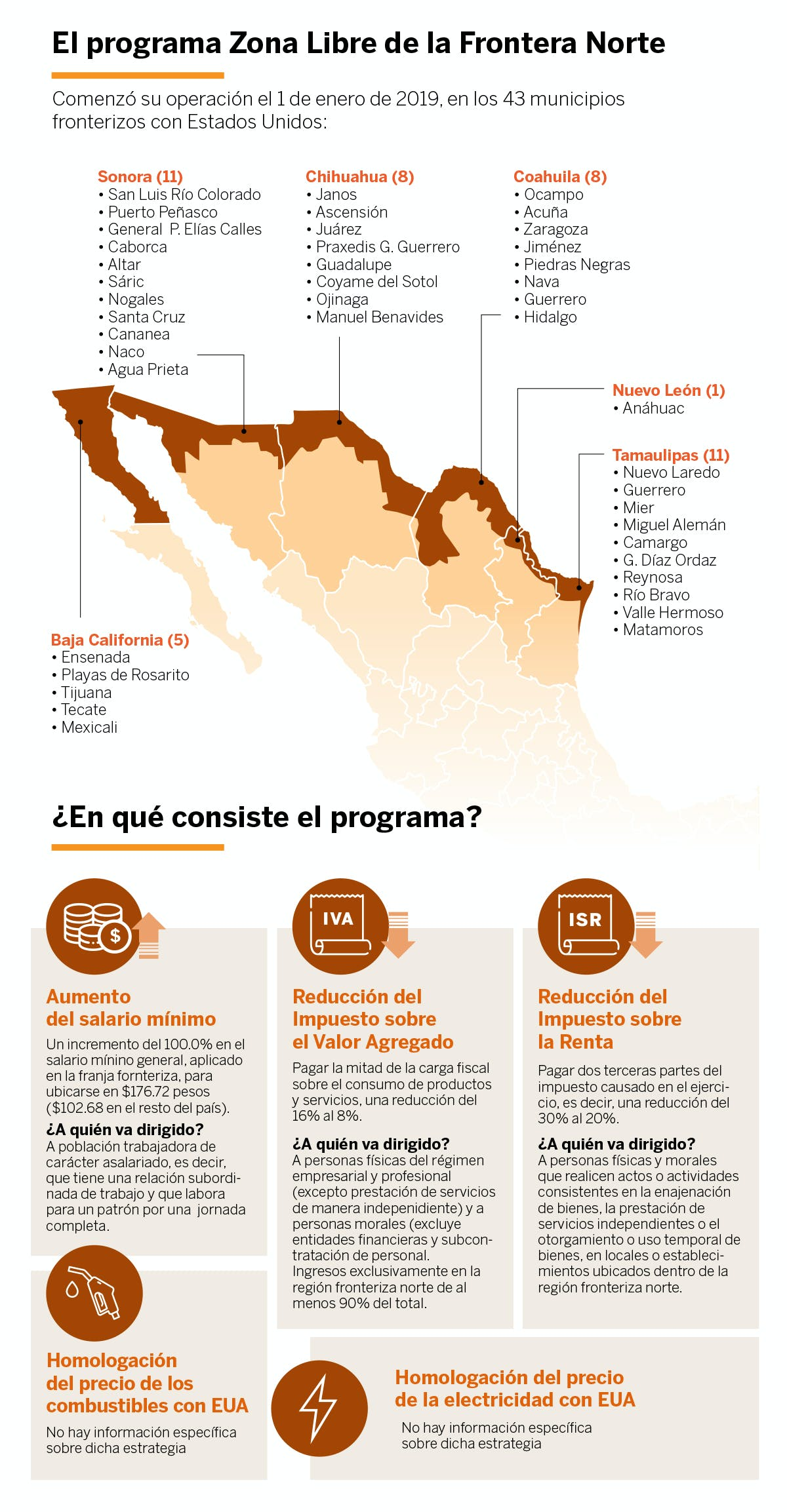 Grafica que describe el programa zona libre de la frontera norte