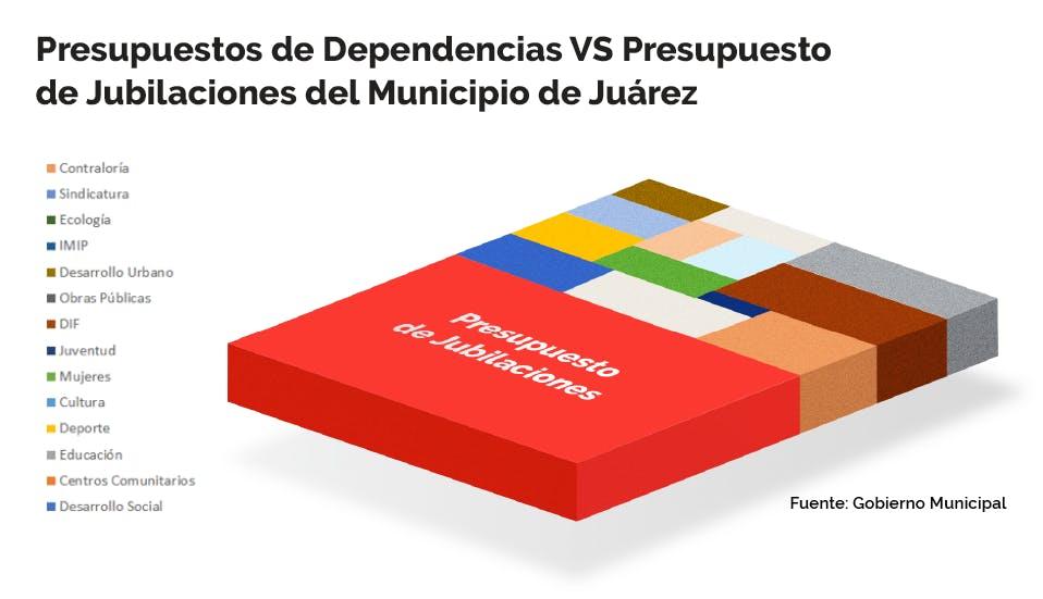 Presupuesto de dependencias vs presupuesto de jubilaciones en Juárez.