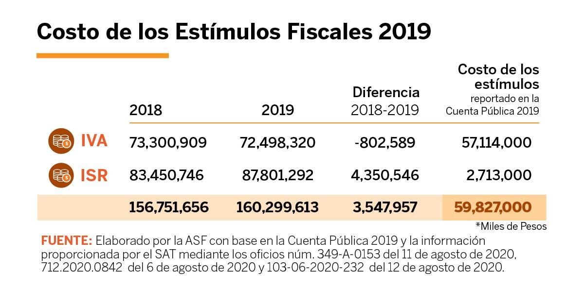 Grafica sobre el costo de los estimulos fiscales en 2019