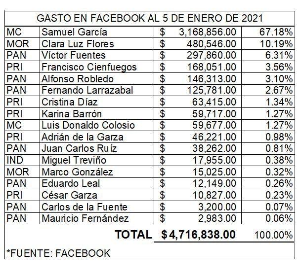 Gasto de aspirantes de Nuevo León en Facebook