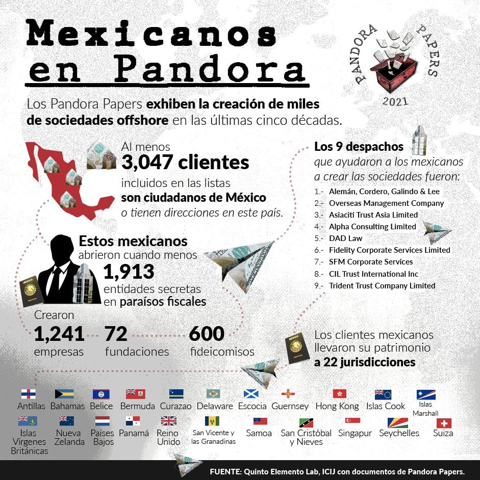 Mexicanos en los Pandora Papers.