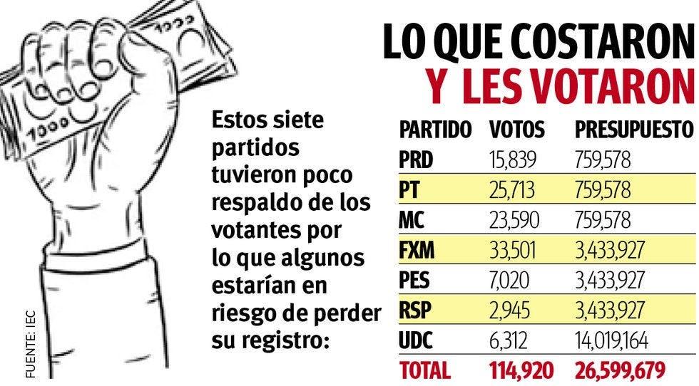 Partidos en Coahuila que perdieorn registro.