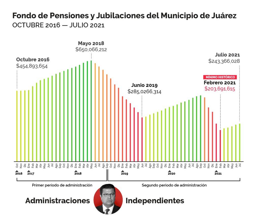 Gráfico de Fonde de pensiones de Juárez.