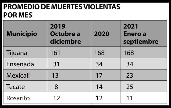 Muertes violentas por mes en BC.