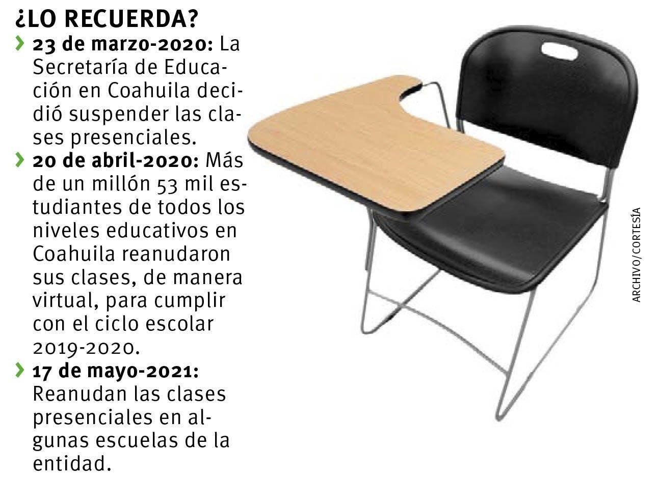 pandemia en las escuelas de Coahuila.