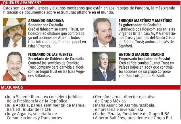 Coahuilenses en los Papales de Pandora