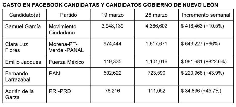 Gasto en Faceboook, candidatos a gobernador en Nuevo León