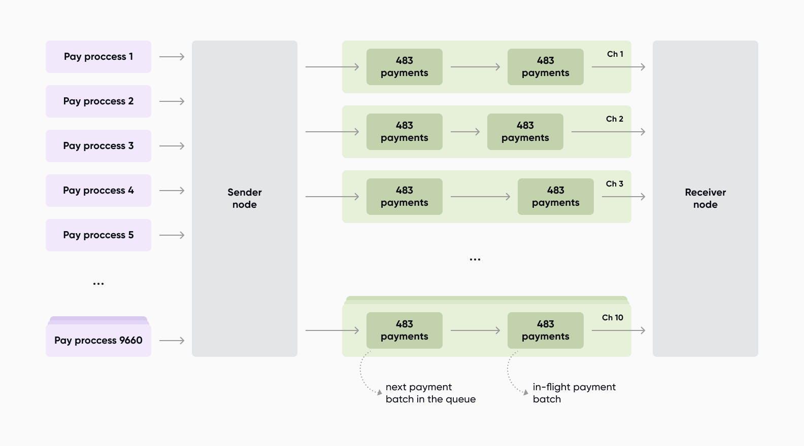 payment batch diagram