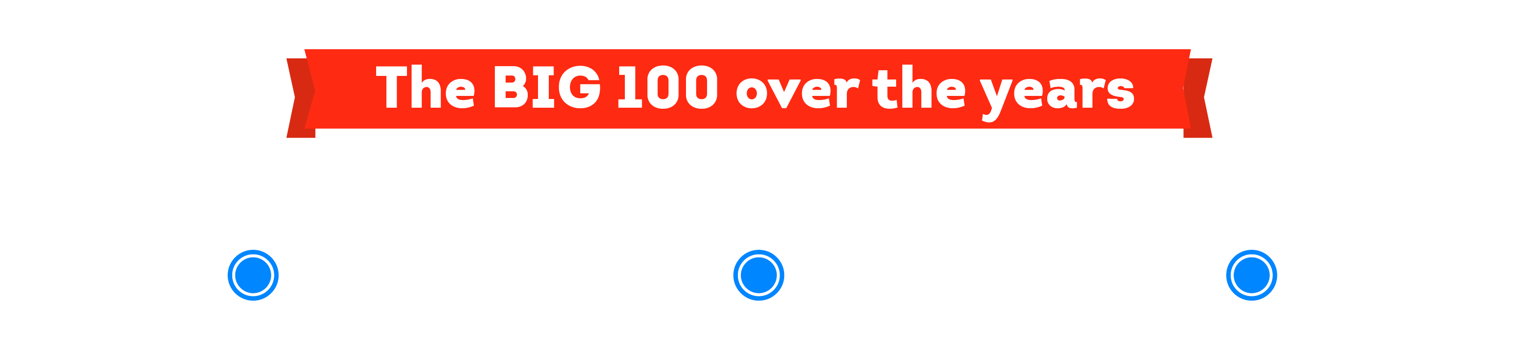 Timeline of Big 100 from 2019-2021 - The Big 100 over the years. 2019, 2020 and 2021