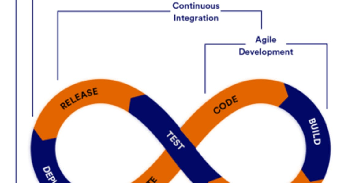 How to Speed Up App Development in a DevOps Production Environment image