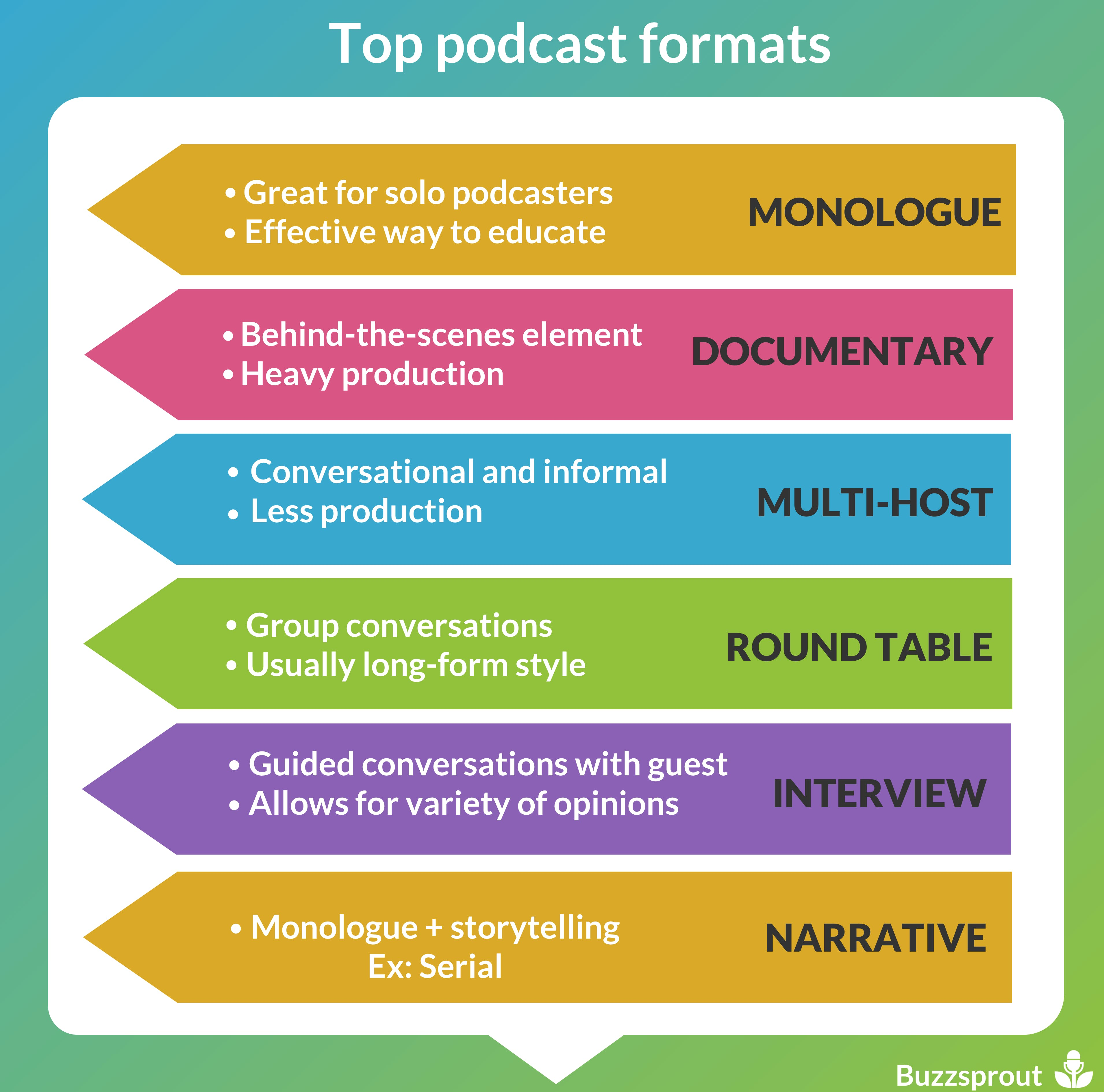 good subjects to write a podcast about
