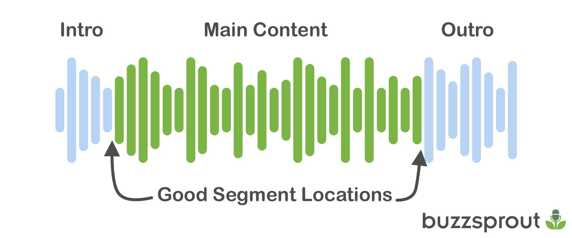 Buenas ubicaciones de segmentos de podcast en un episodio de podcast