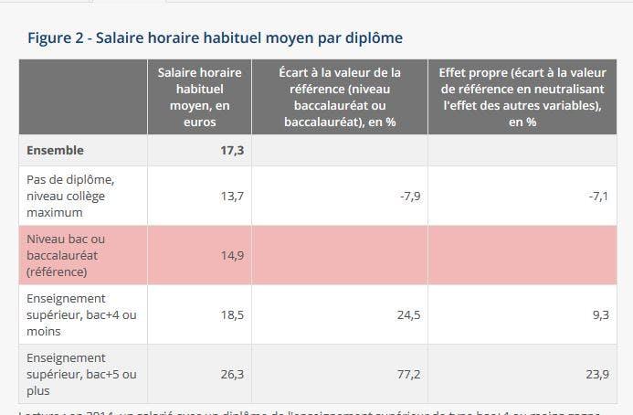 Tableau du salaire horaire habituel moyen par diplôme