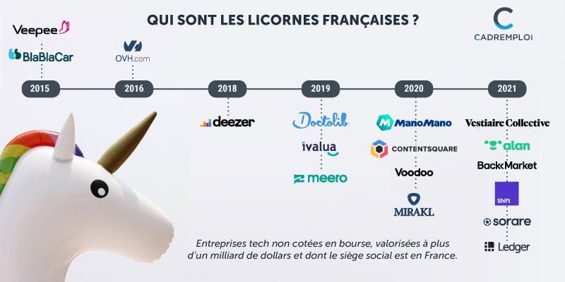 Frise chronologique de naissance des licornes françaises
