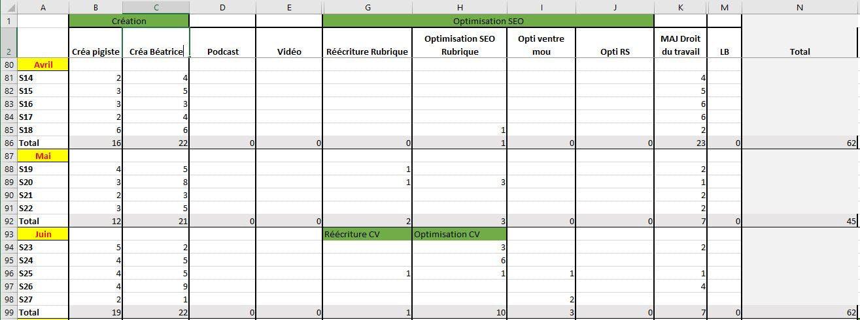 Exemple de reporting réalisé avec Excel